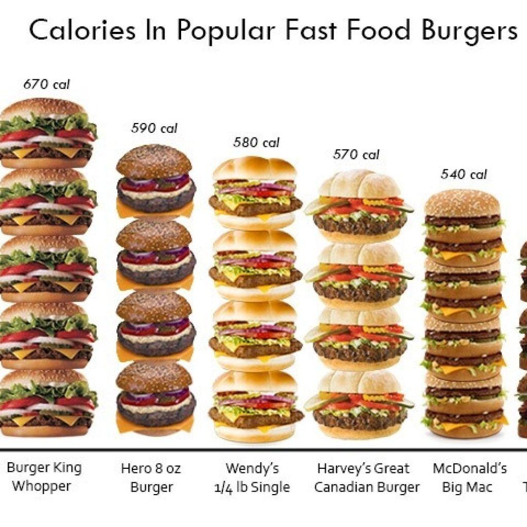 Are Mcdonald'S Salads Healthy  Wendys Nutrition Canada – Blog Dandk