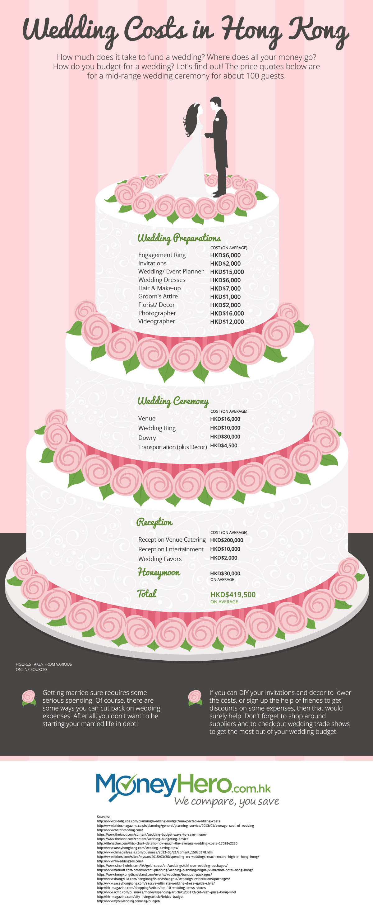 Average Cost For Wedding Cakes  Wedding Cake Average Cost