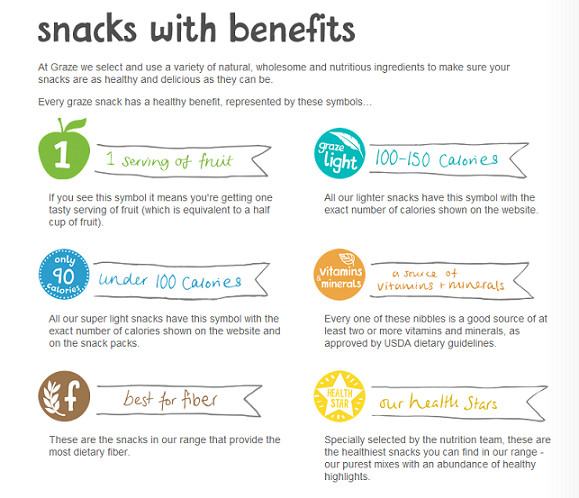 Benefits Of Healthy Snacks  Friday Finds Healthy Snacks with a Twist from Graze & Fun