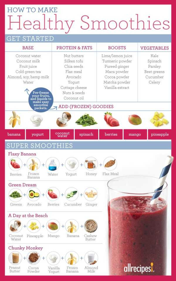 Cheap Healthy Smoothies  How To Make A Smoothie To Replace A Meal