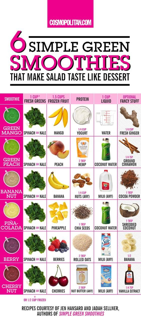 Easy Healthy Smoothie Recipes  Smoothies Weight Loss Recipes You ll Love Drop A Dress Size