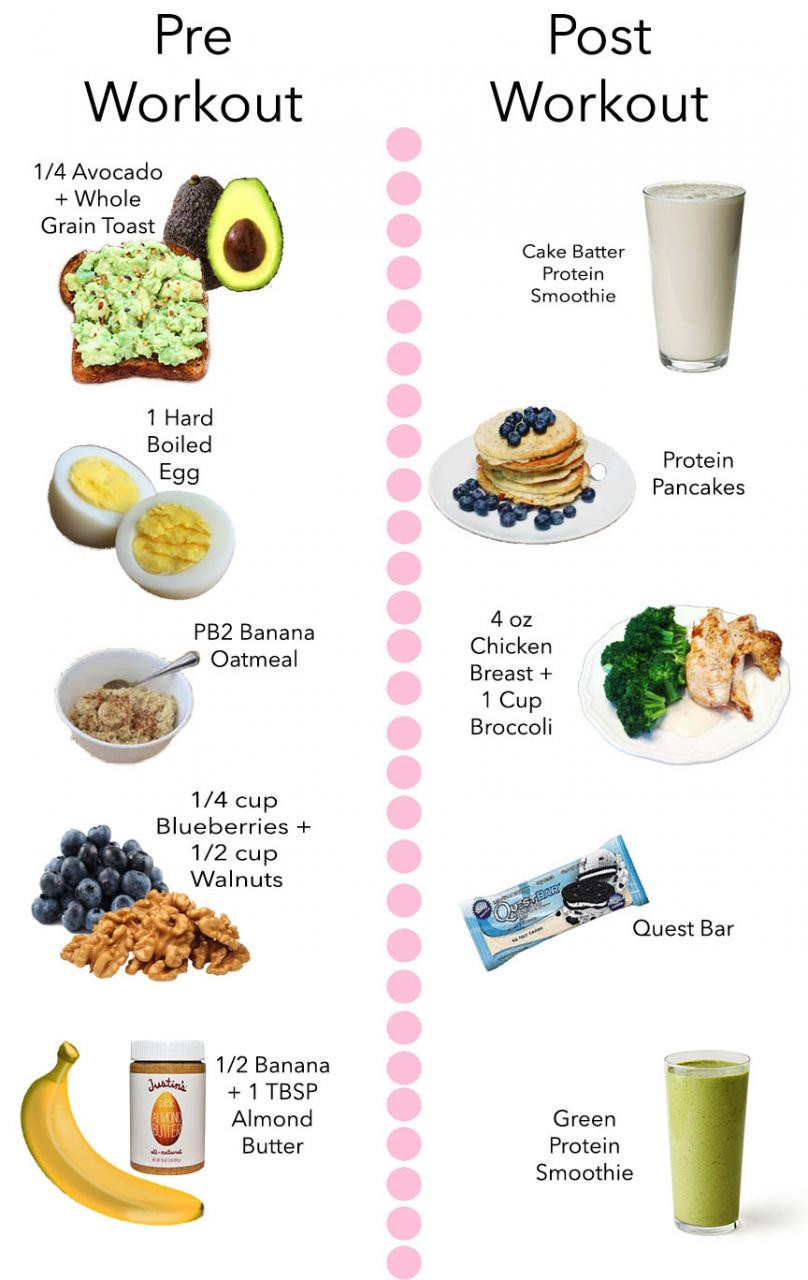 Healthy Breakfast Before Workout  My Favorite Pre & Post Workout Snacks