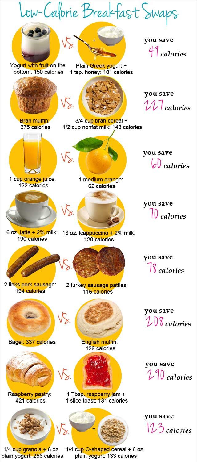 Healthy Breakfast Foods List  Healthy Breakfast Swaps