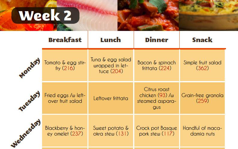Healthy Breakfast Lunch And Dinner Chart  Healthy Diet Menu