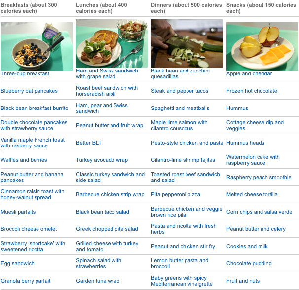 Healthy Breakfast Lunch And Dinner Chart  Easy low calorie recipes for breakfast lunch dinner and