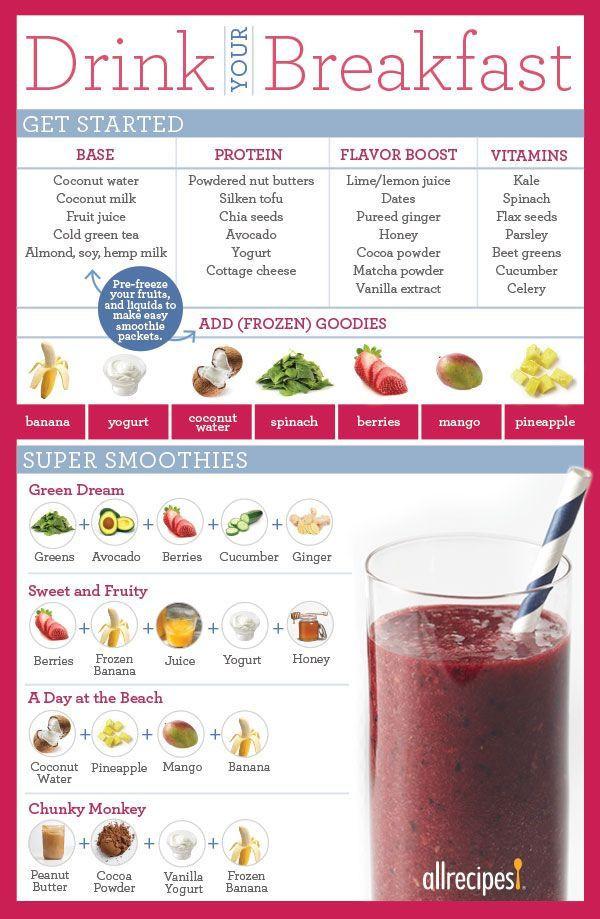 Healthy Breakfast Shake  Best 25 Smoothie chart ideas on Pinterest