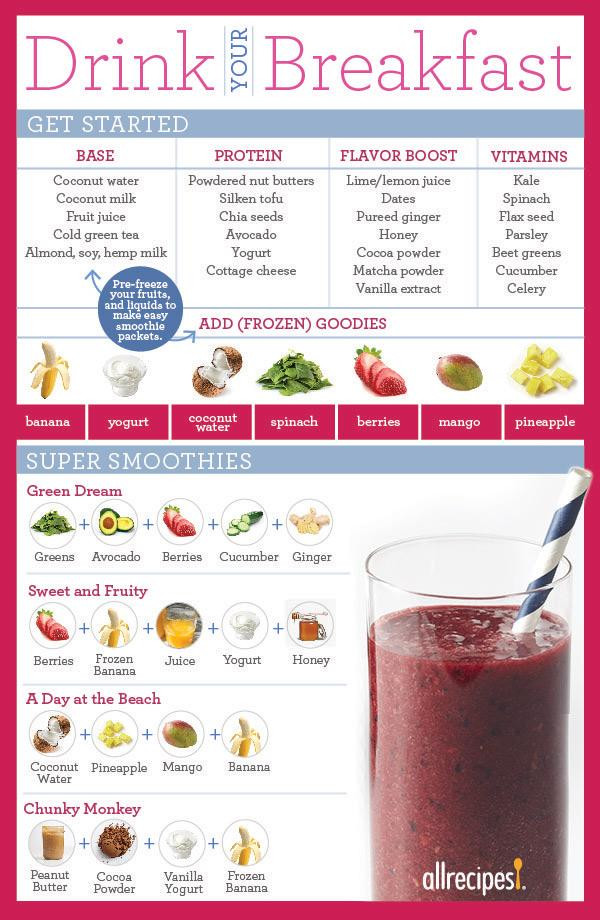 Healthy Breakfast Smoothies Recipes  How To Make A Smoothie To Replace A Meal