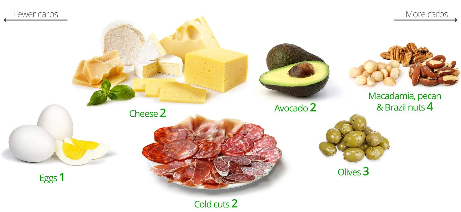 Healthy Carb Free Snacks  Keto Snacks – A Visual Guide to the Best and the Worst