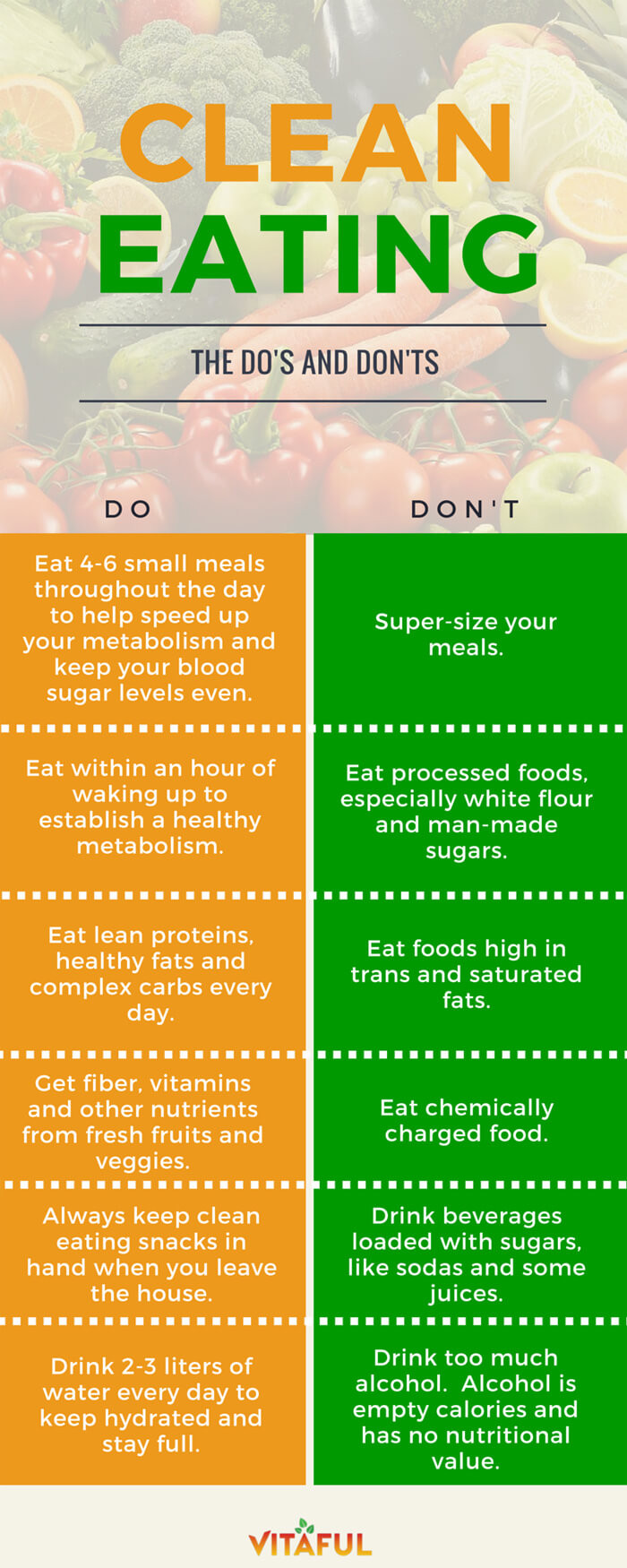Healthy Clean Eating the top 20 Ideas About Clean Eating – the Do's and Don'ts
