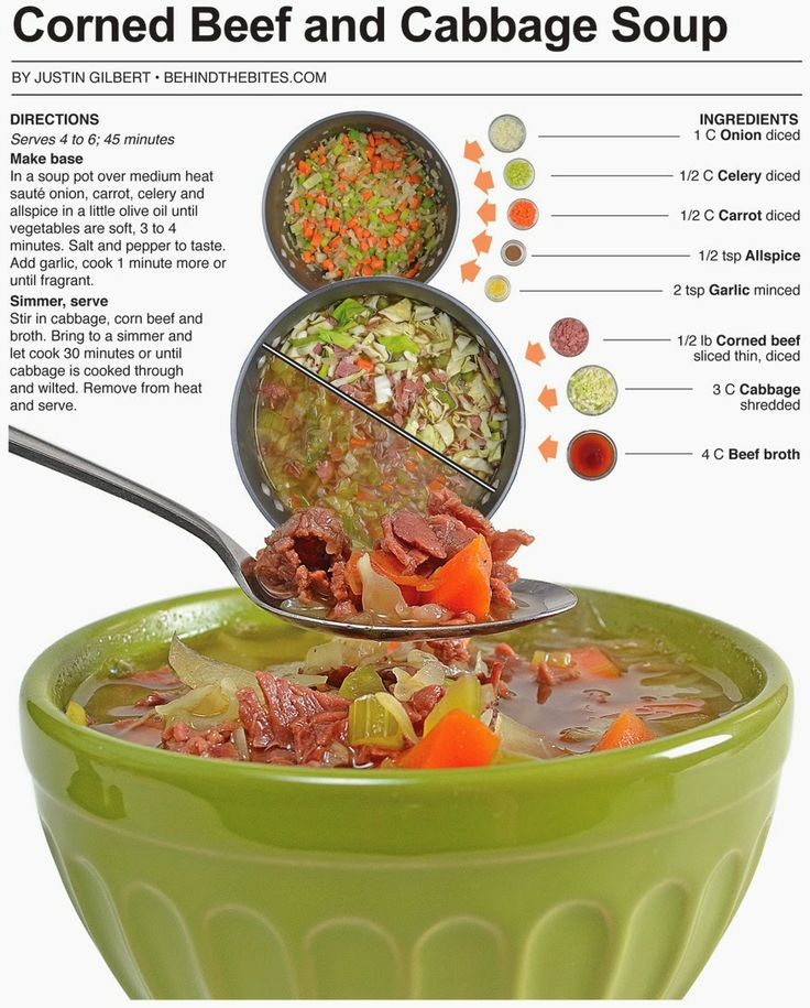 Healthy Corned Beef And Cabbage  Corned Beef And Cabbage Soup Recipe — Dishmaps
