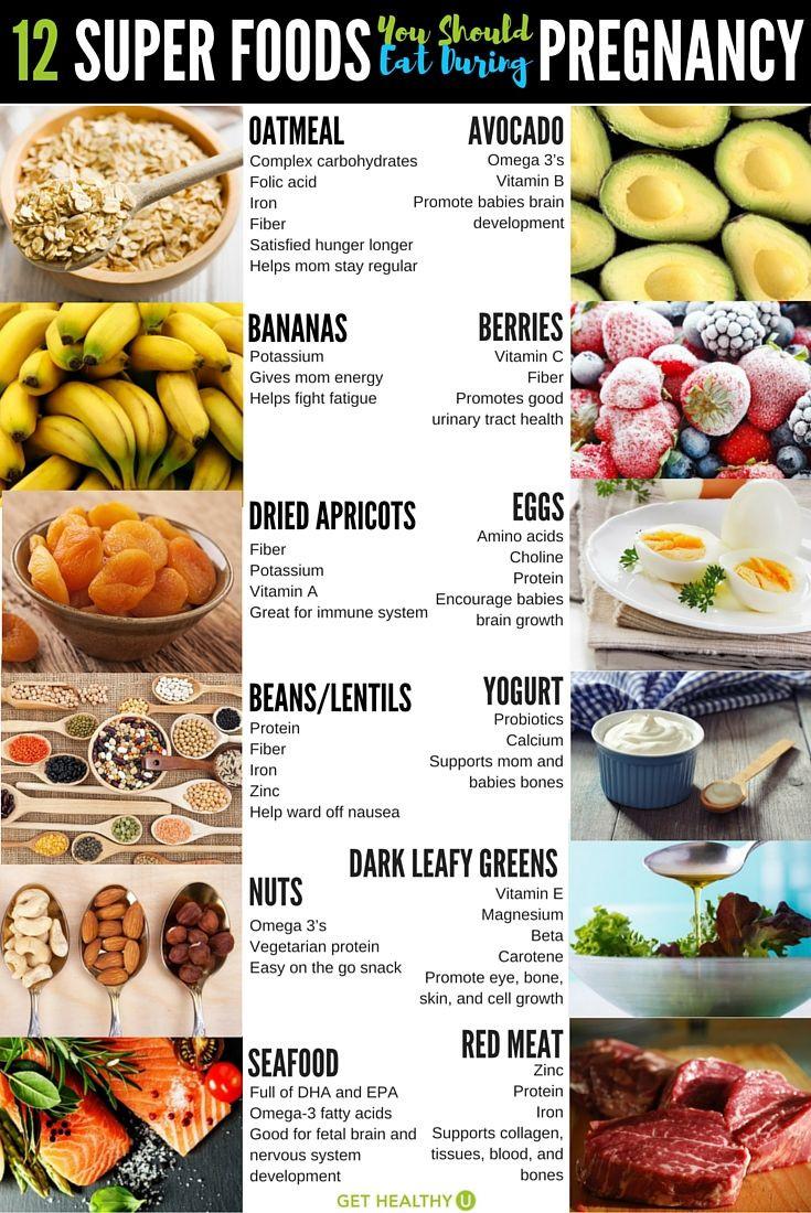 Healthy Dinners For Pregnancy  25 bästa Healthy pregnancy meals idéerna på Pinterest