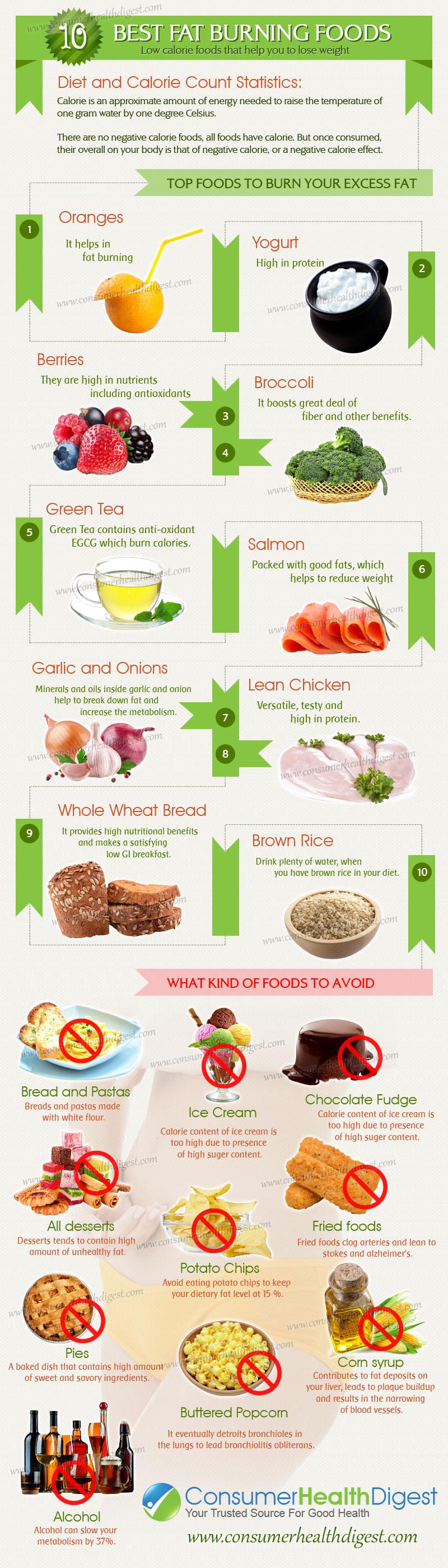 Healthy Fat Burning Snacks  10 Best Fat Burning Foods