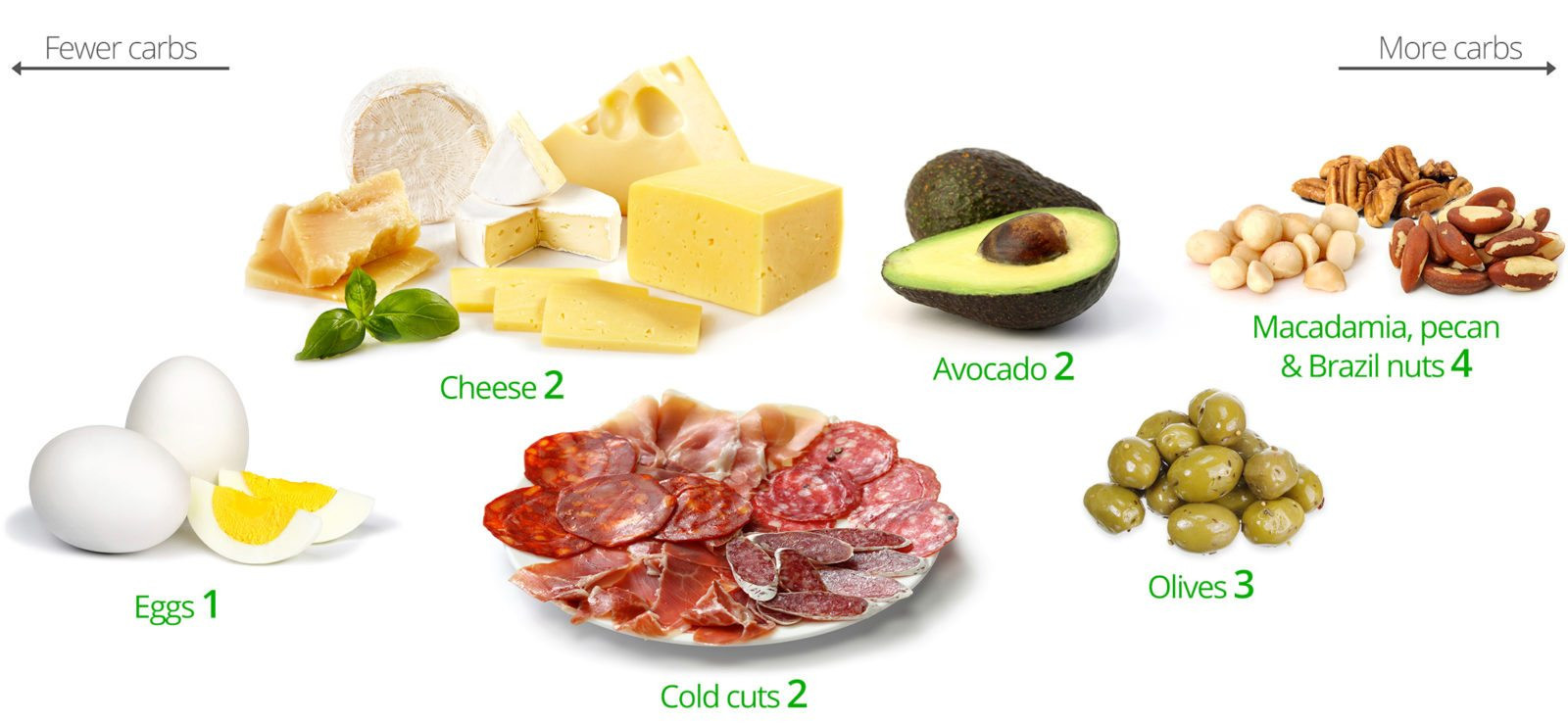 Healthy Keto Snacks  Keto snacks – the best and the worst Diet Doctor