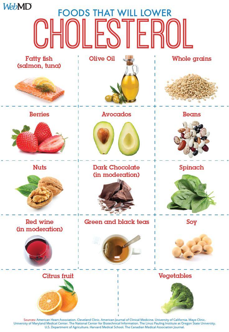 Healthy Low Cholesterol Snacks  25 Best Ideas about Cholesterol Lowering Foods on