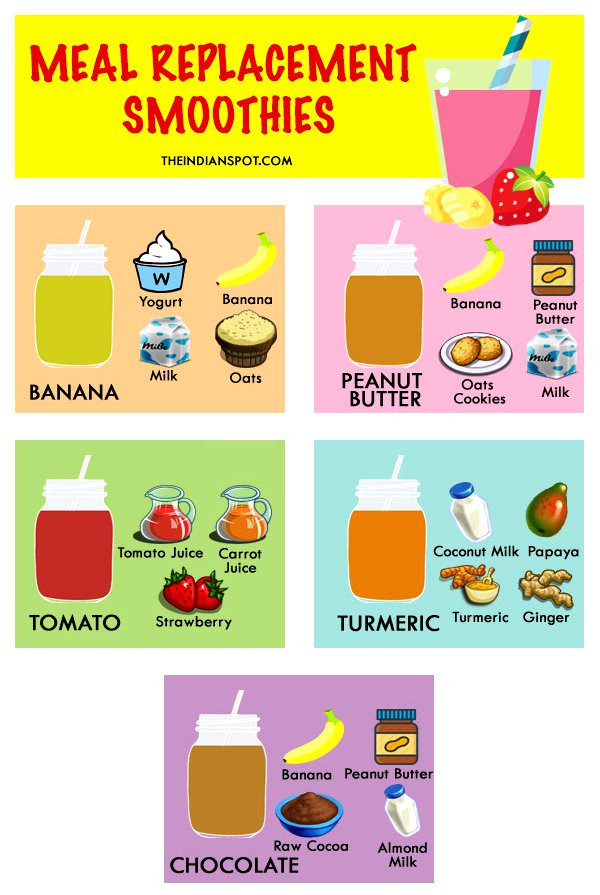 Healthy Meal Replacement Smoothie Recipes  HEALTHY MEAL REPLACEMENT SMOOTHIES THE INDIAN SPOT