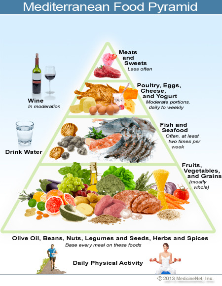 Healthy Mediterranean Diet  The Mediterranean t why it s important for mental