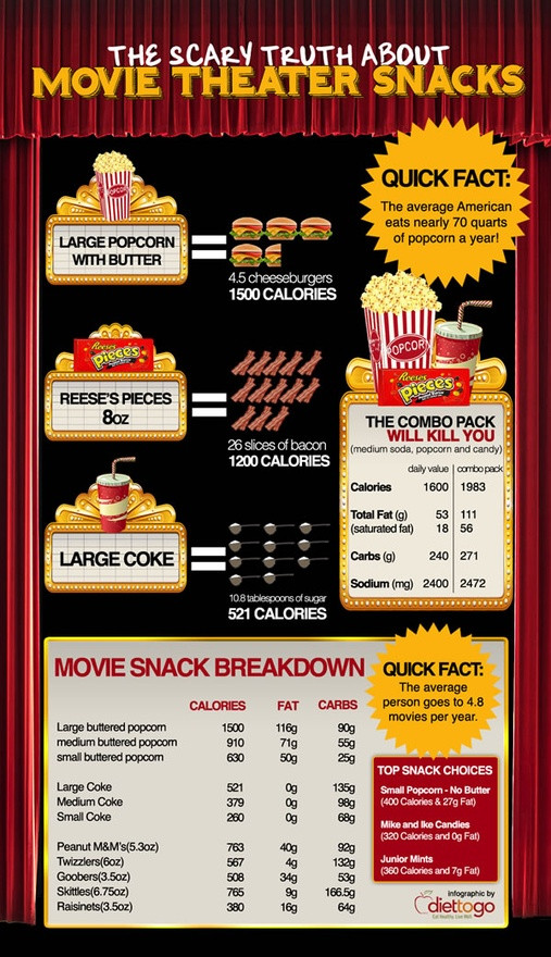 Healthy Movie Theater Snacks  family organize movie fun parenting healthy eating kids