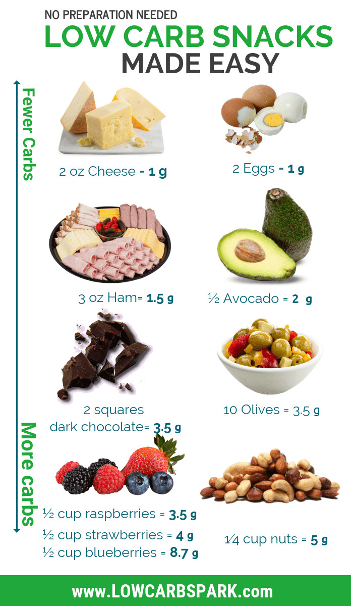 Healthy No Carb Snacks  54 Best Low Carb Snacks Ultimate List Keto & High fat