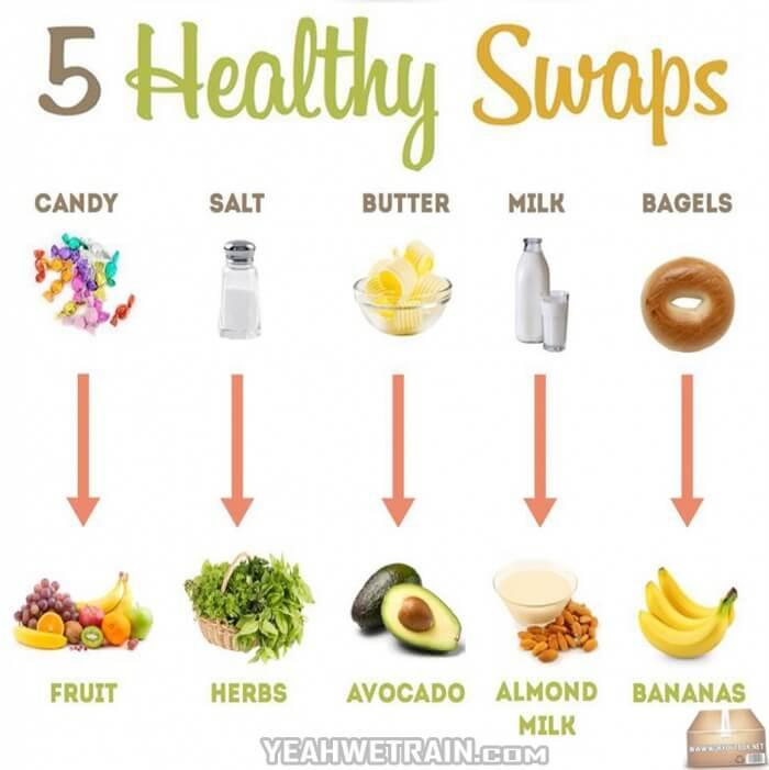 Healthy No Sugar Snacks  5 Healthy Swaps Change Your Lifestyle Healthy Foods No
