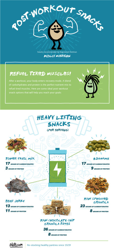 Healthy Post Workout Snacks  Pre and Post Workout Snacks for a Healthy Lifestyle A