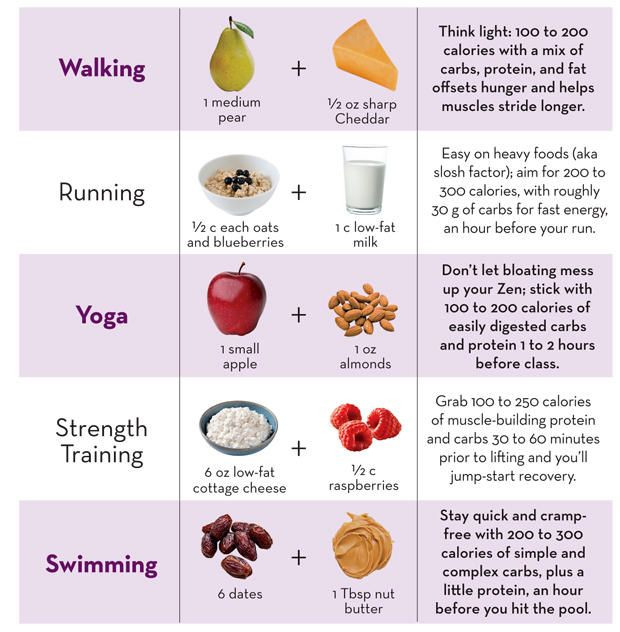 Healthy Snacks Before Workout  The Best Food bos To Eat Before Every Type Workout
