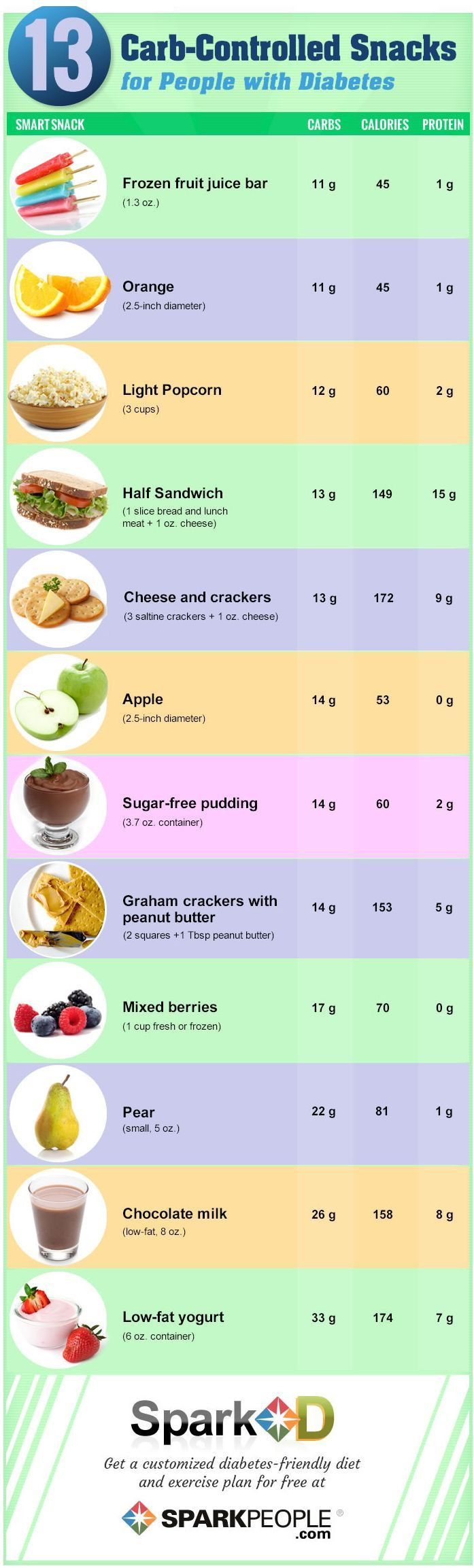 Healthy Snacks For A Diabetic  13 Carb Controlled Snacks