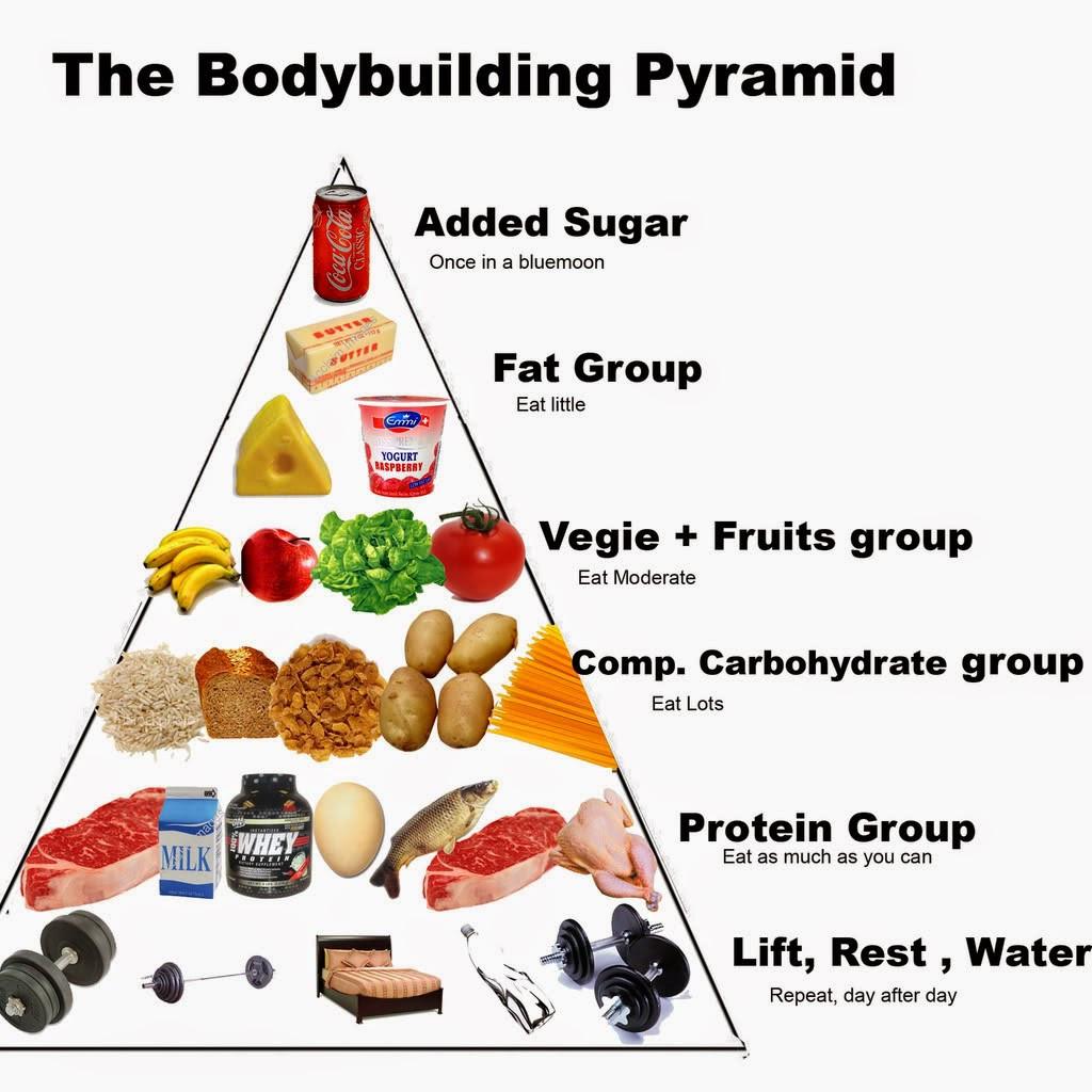 Healthy Snacks For Bodybuilders  food for bodybuilding best body