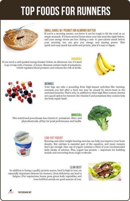 Healthy Snacks for Runners 20 Of the Best Ideas for Snacks for Runners Healthy Food & Recipes