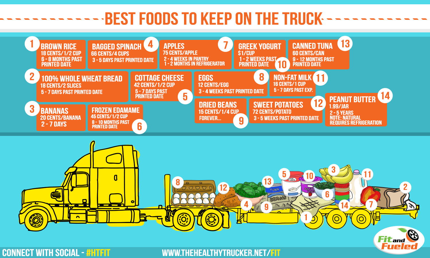 Healthy Snacks For Truck Drivers  Do you want some ideas on healthy foods to store in your