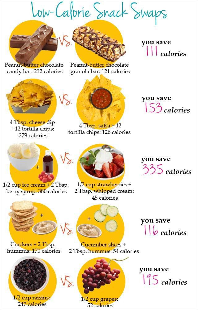 Healthy Snacks With Calories  Low Calorie Snack Swaps