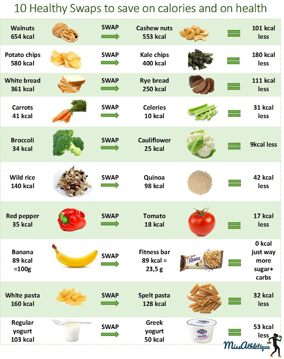 Healthy Snacks With Calories  10 food swaps to lose weight