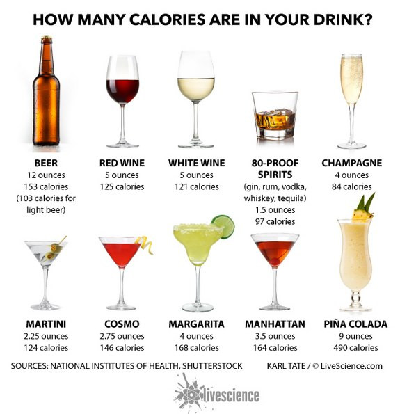 Healthy Whiskey Drinks  Cheers Counting the Calories in Alcoholic Drinks