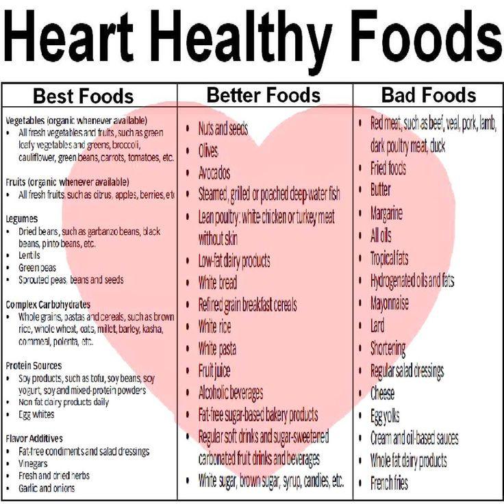 Heart Healthy Breakfast Menu  Heart Healthy Foods Cardiac Rehabilitation