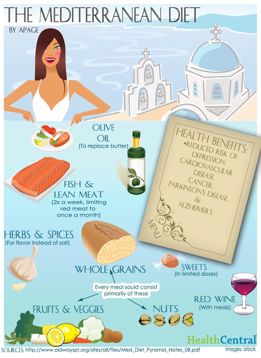 Heart Healthy Mediterranean Diet  Heart healthy Mediterranean t prevents dementia