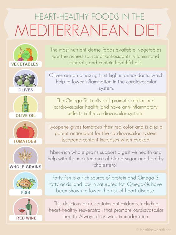 Heart Healthy Mediterranean Diet  Mediterranean t Diet and Wellness fitness on Pinterest
