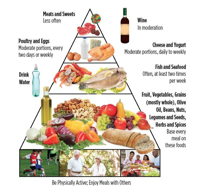 Heart Healthy Mediterranean Diet  60 best Heart Health images on Pinterest