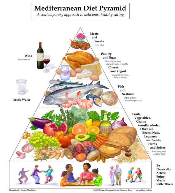 Heart Healthy Mediterranean Diet top 20 Mediterranean Diet Pyramid A Heart Healthy Food Pyramid
