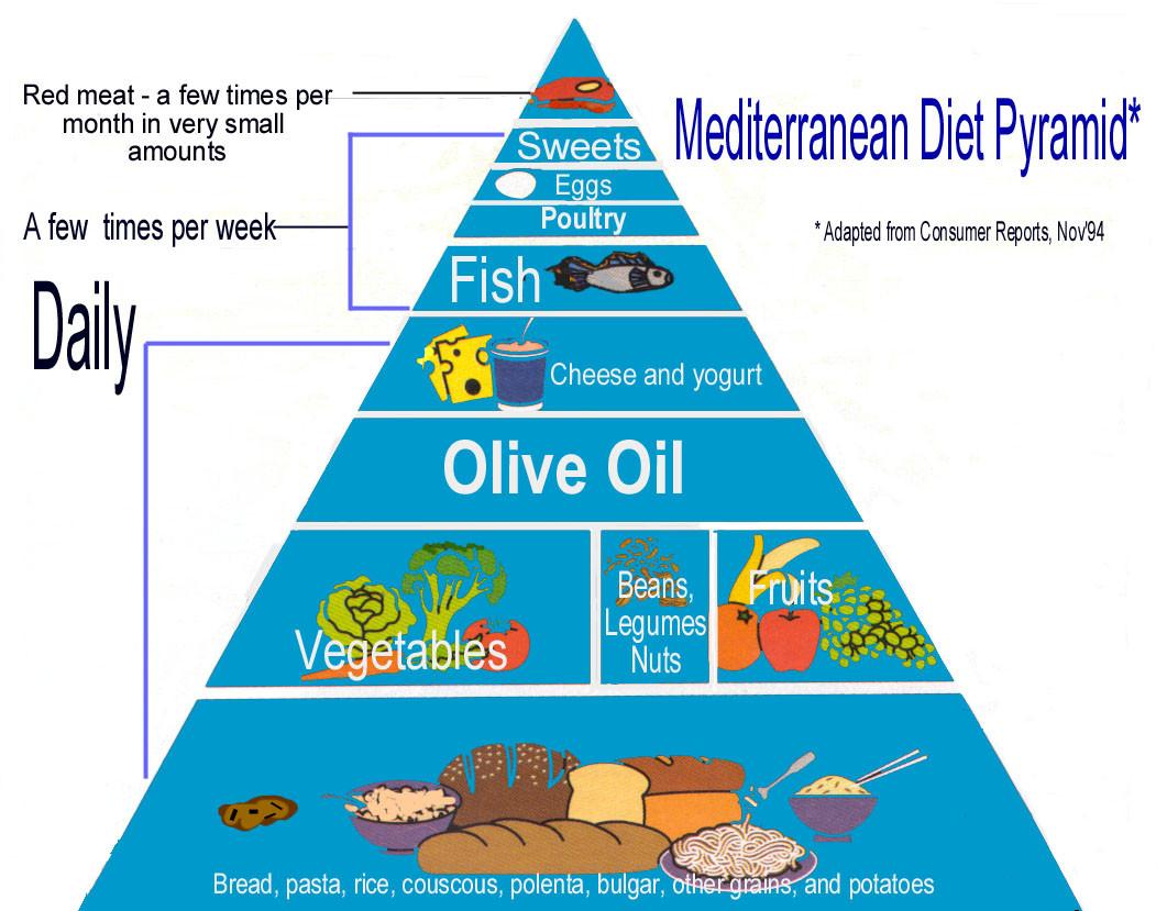 Heart Healthy Mediterranean Diet  Mediterranean t is best