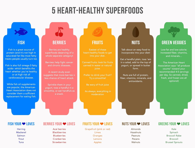 Heart Healthy Snacks  5 Heart Healthy Foods – The Happiest Blog