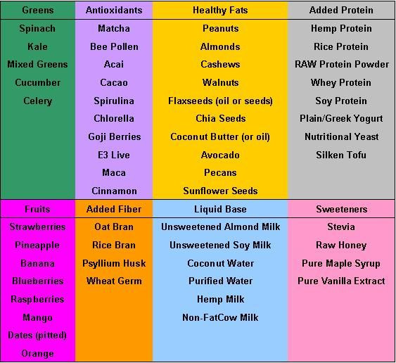 Ingredients For Healthy Smoothies  Smoothie ingre nt list health Pinterest