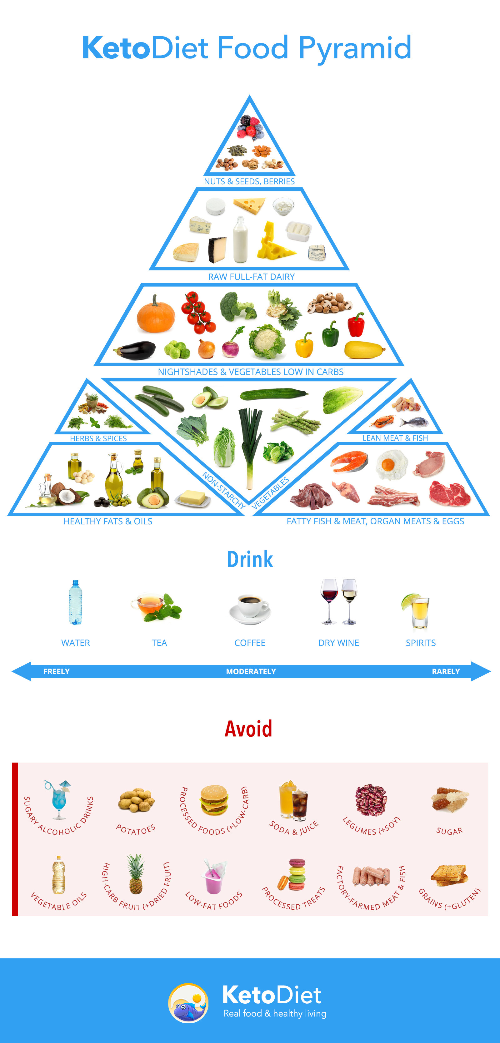 Is The Keto Diet Healthy  Ketogenic Food Pyramid