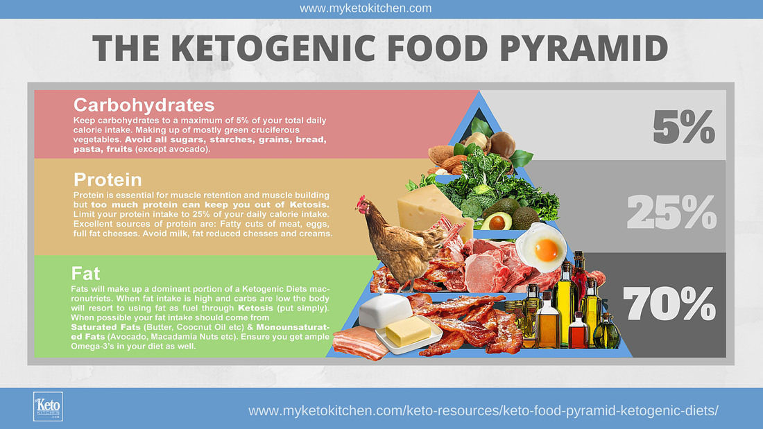 Is The Keto Diet Healthy  The Ketogenic t Re mended by doctors to treat Cancer