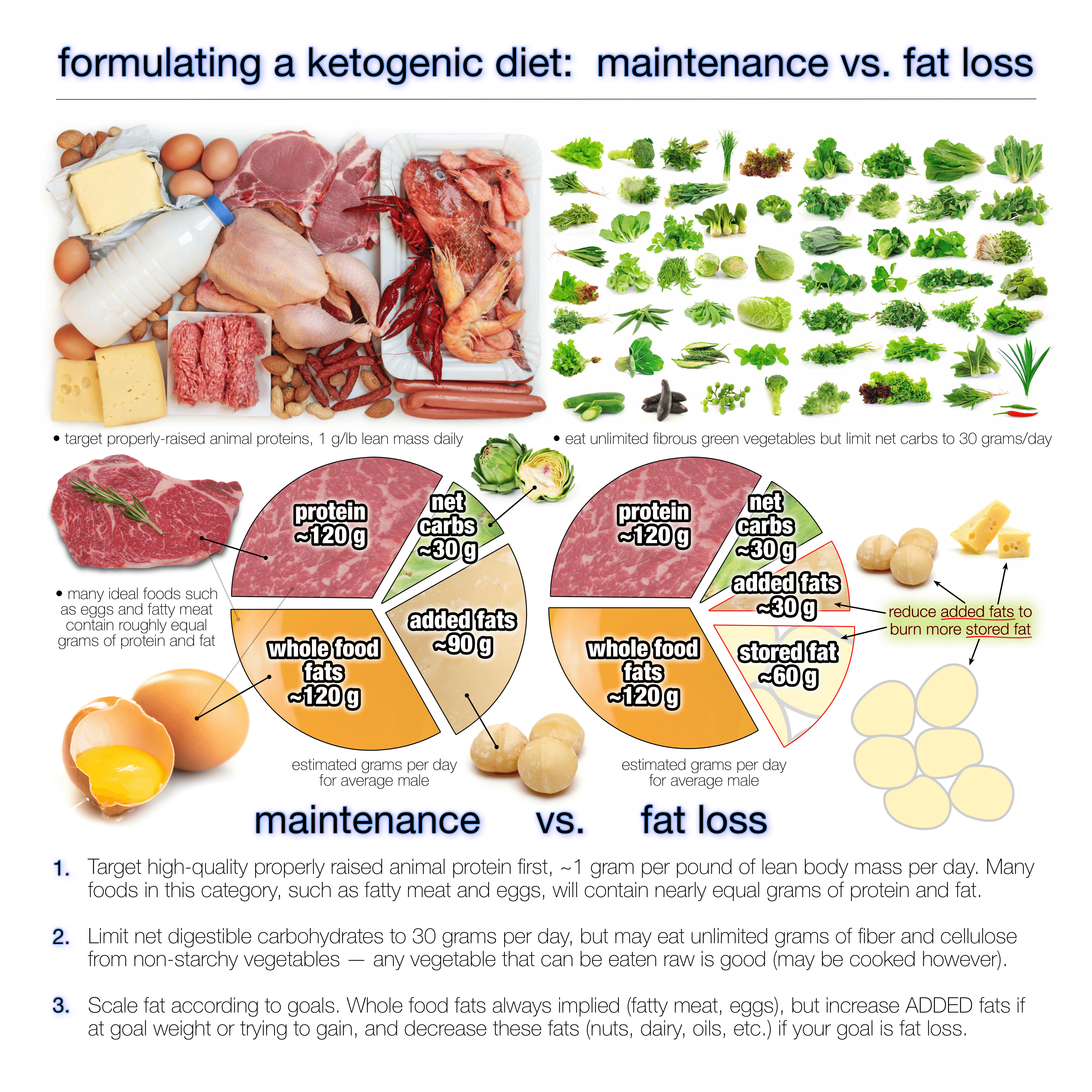 Is The Keto Diet Healthy  How Much Fat Should You Eat on a Ketogenic Diet Diet Doctor