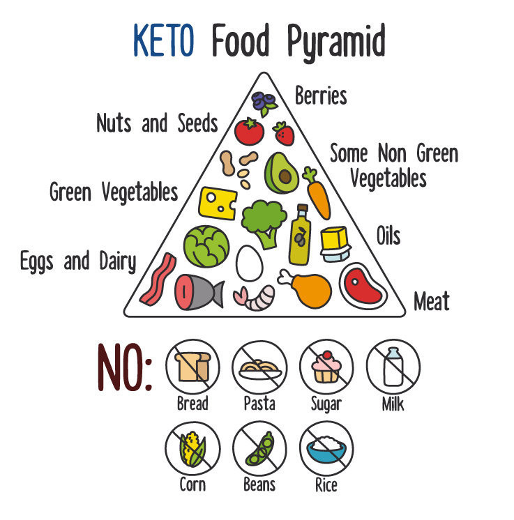 Is The Keto Diet Healthy  The Keto Diet Benefits beyond weight loss Health