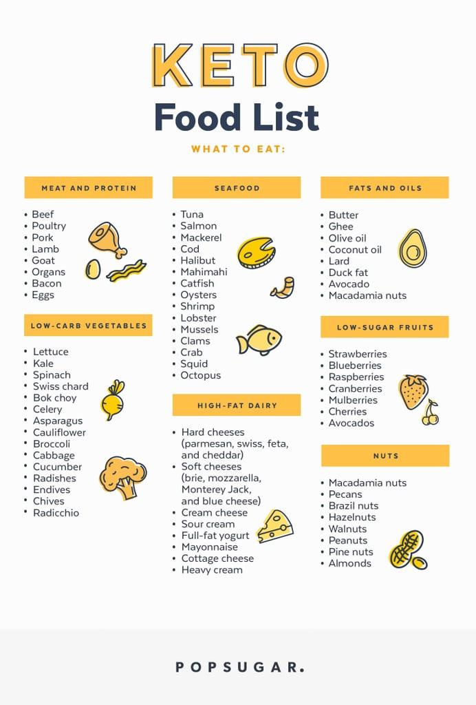 Is The Keto Diet Healthy  Keto Food List