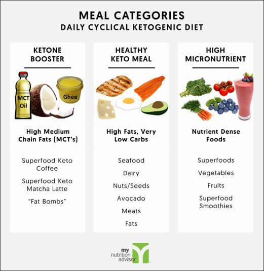 Keto Diet Healthy  Daily Cyclical Ketogenic Diet Keto Diet Plan