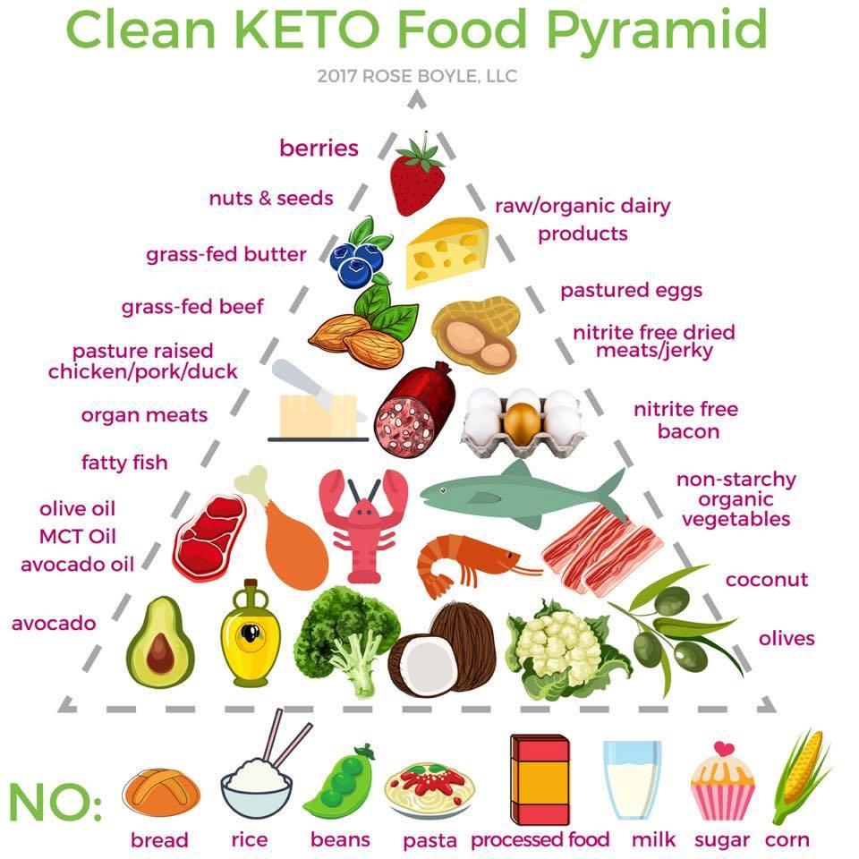 Keto Diet Healthy  KETO Food Pyramid – The Book of Healthy Life