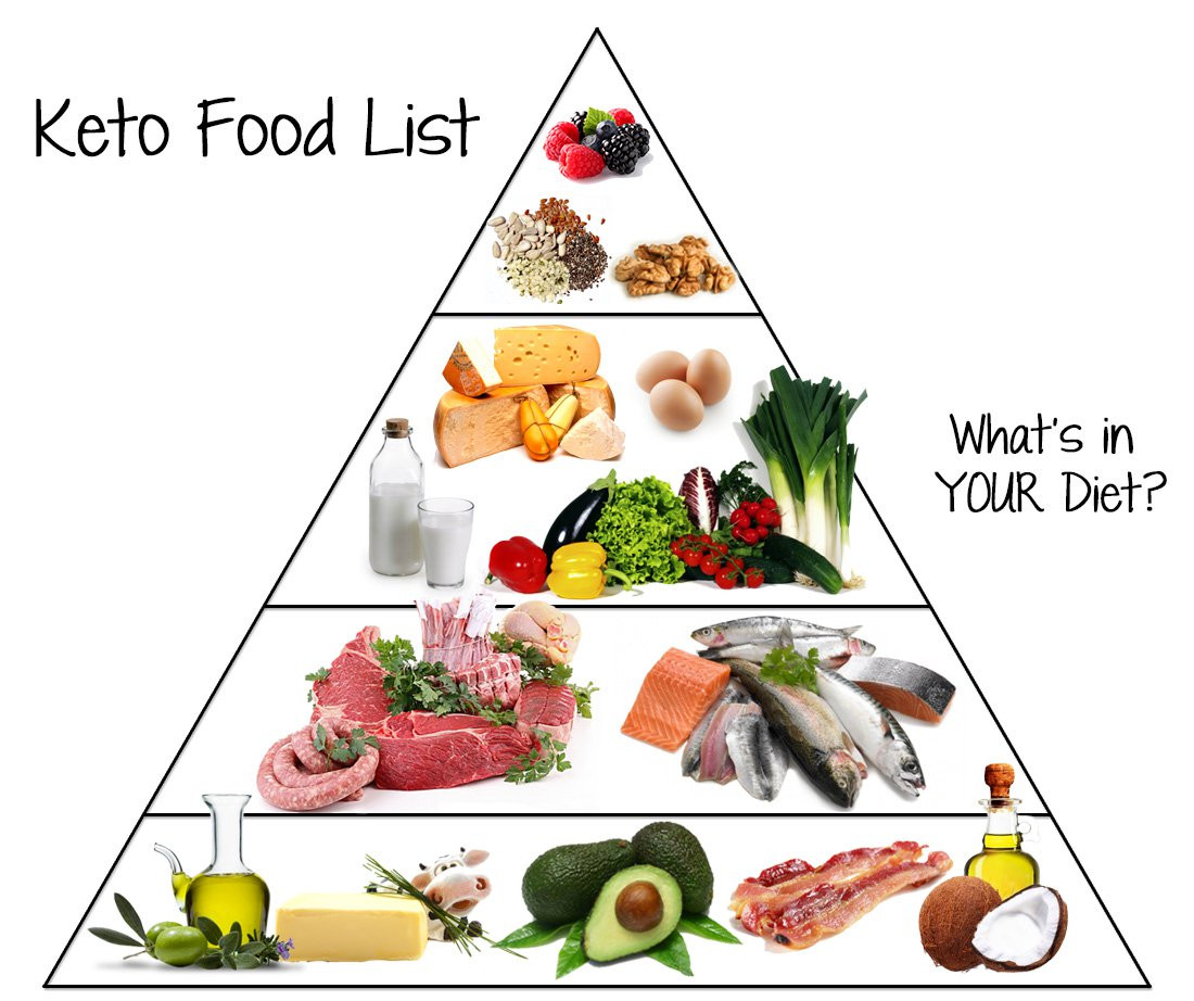 Keto Diet Healthy  Low Carb Food List What You Can Eat on Keto