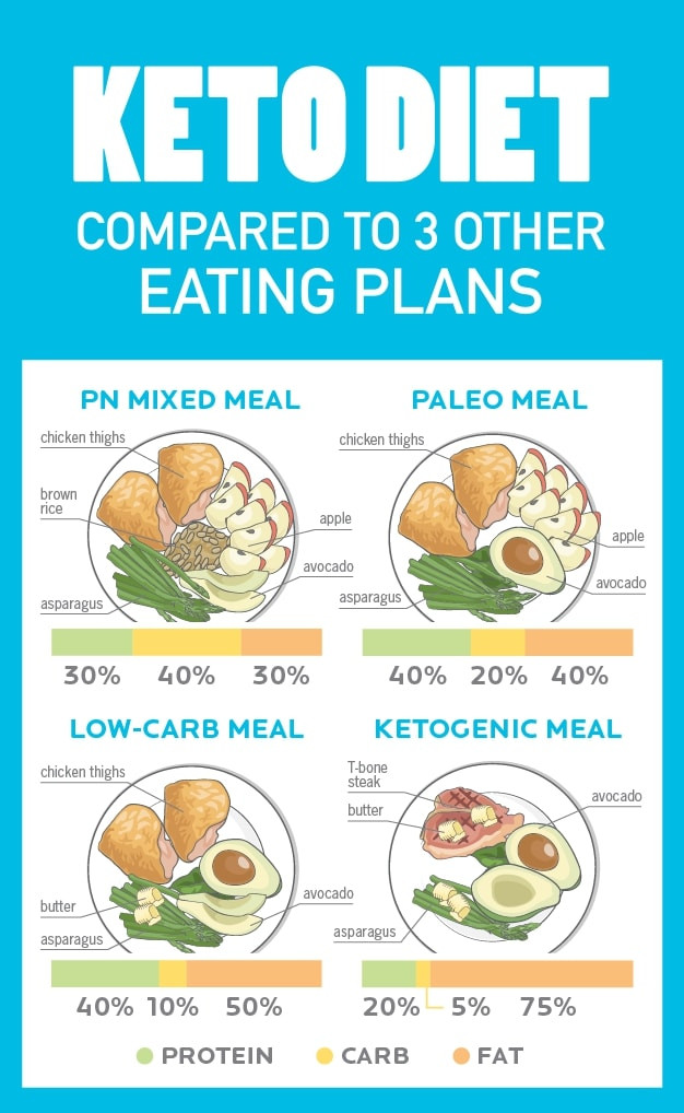 Keto Diet Is It Healthy  The Science Behind The Popular Keto Diet Fitneass
