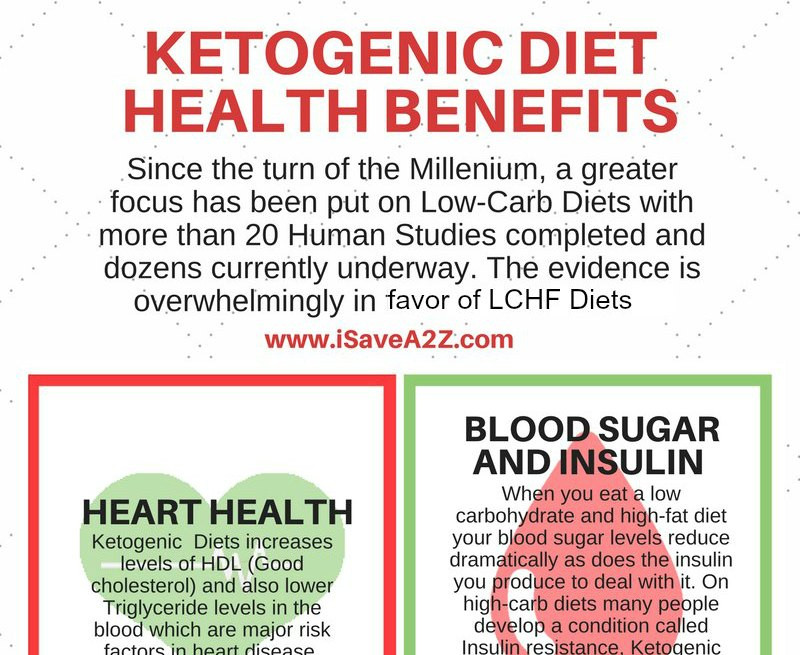 Keto Diet Is It Healthy  Simple Way to Start the Ketogenic Diet iSaveA2Z